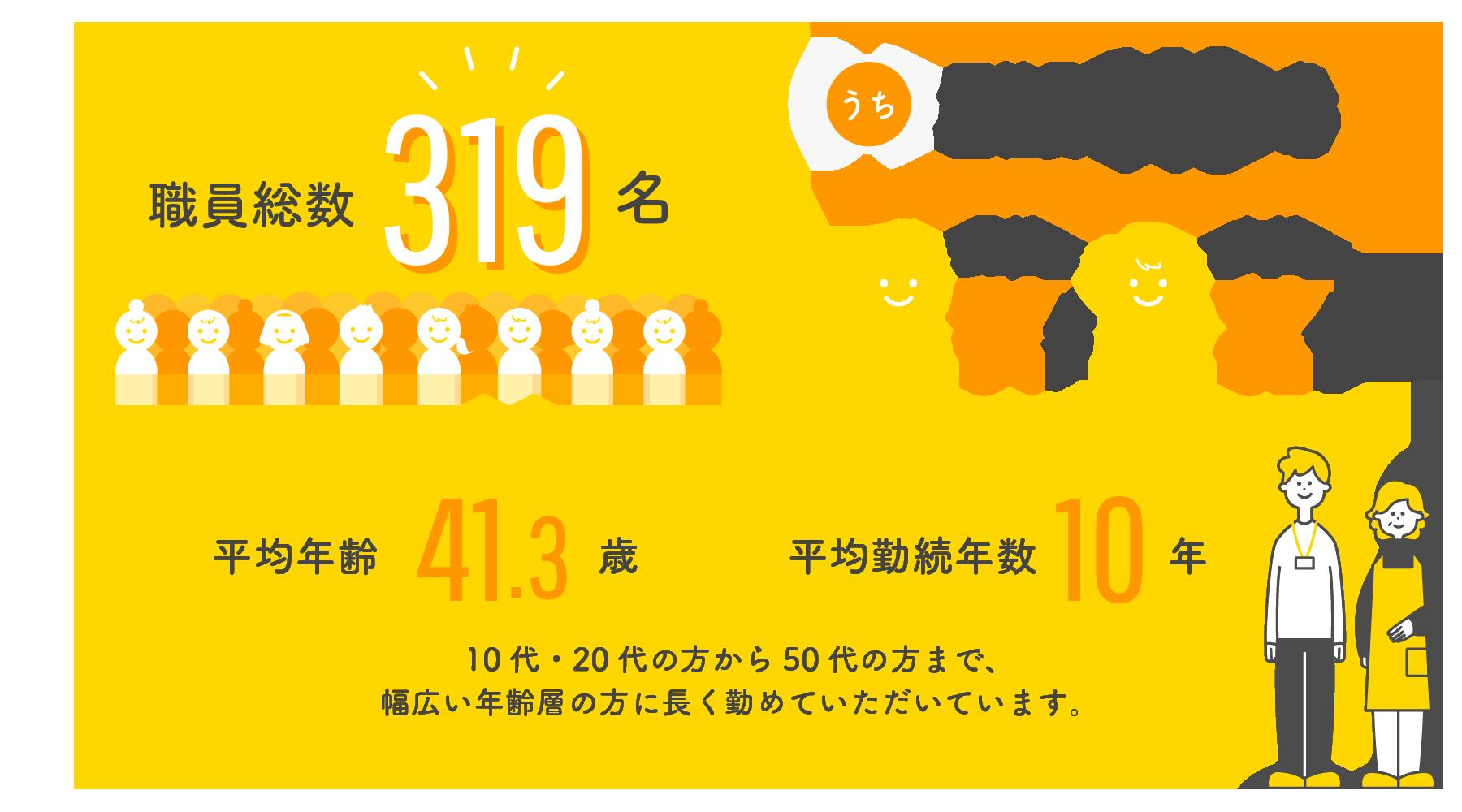 職員総数319名 / 平均年齢41.3歳 / 平均勤続年数10年
