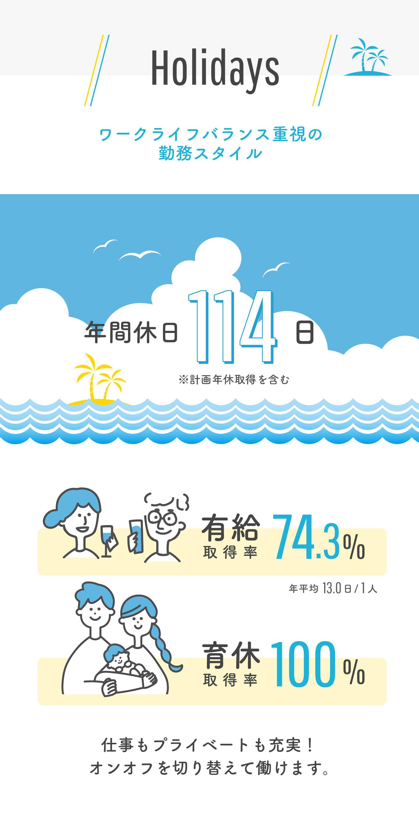 【休暇】年間休日114日 / 有給取得率74.3% / 育休取得率100%