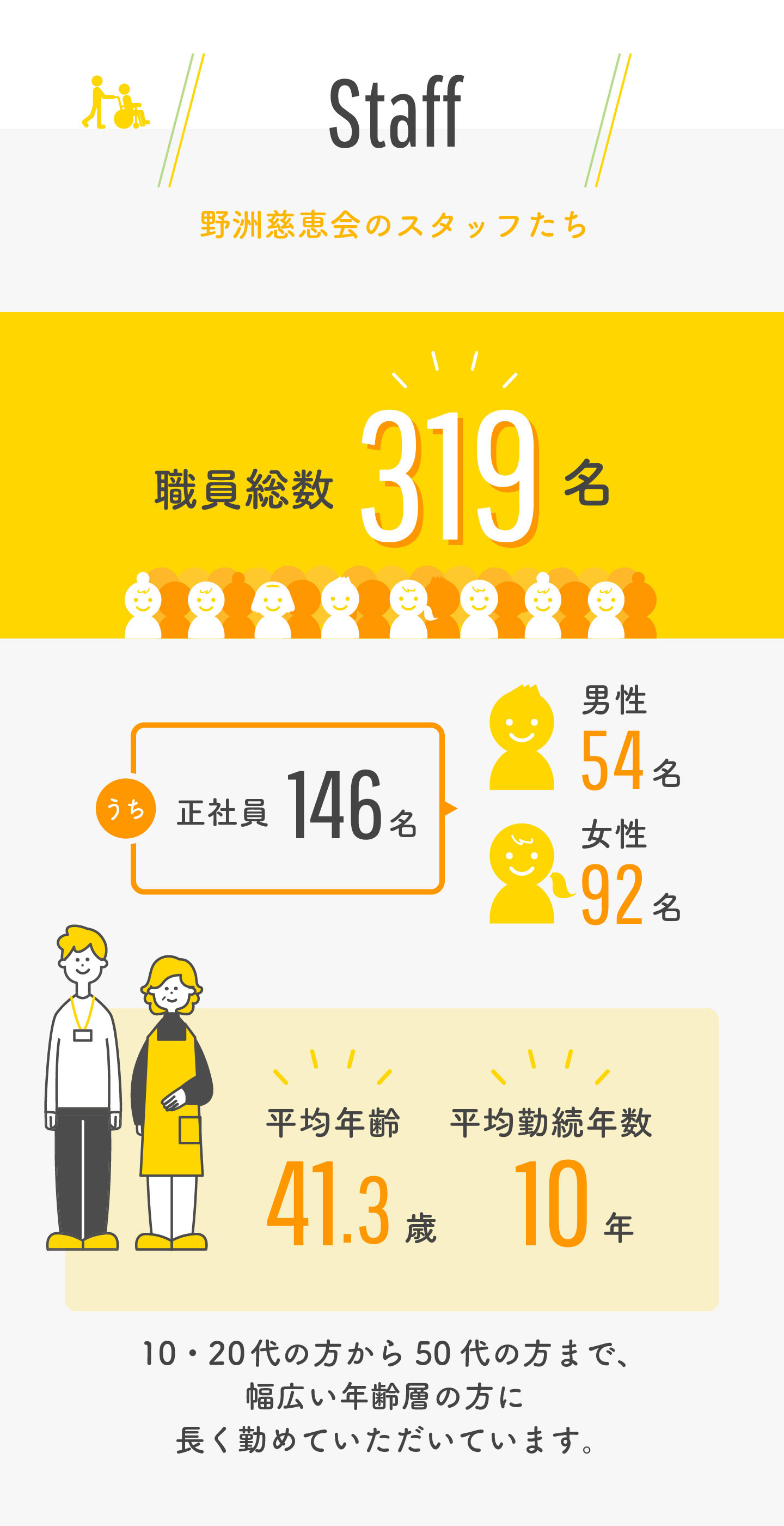 【スタッフ】職員総数319名 / 平均年齢41.3歳 / 平均勤続年数10年